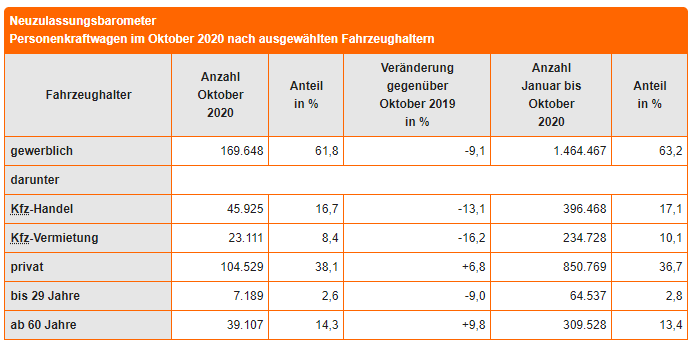 Neuzulassungsbarometer Oktober 2020