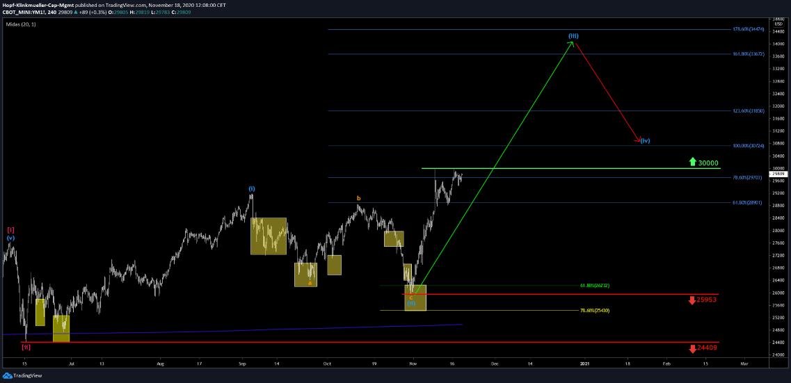 Dow Jones Chart kurzfristig