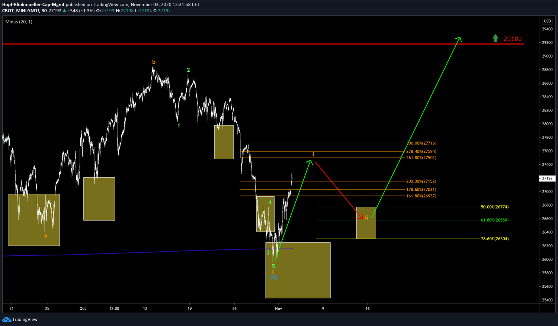 Chartbild Dow Jones mit Szenario 2