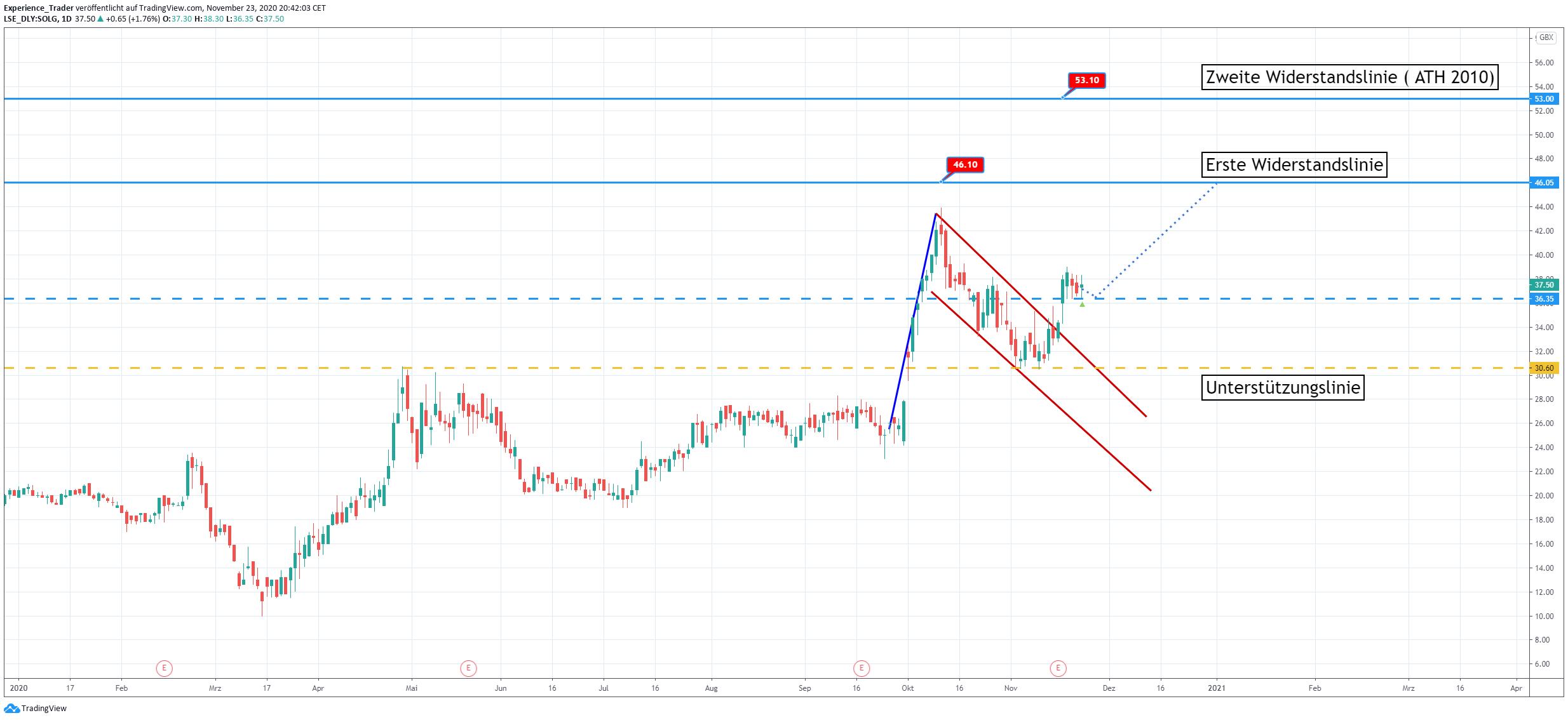 Trading-Idee in der SolG-Aktie
