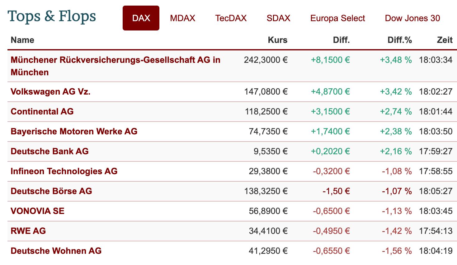 DAX-Tops und Flops am 1.12.2020