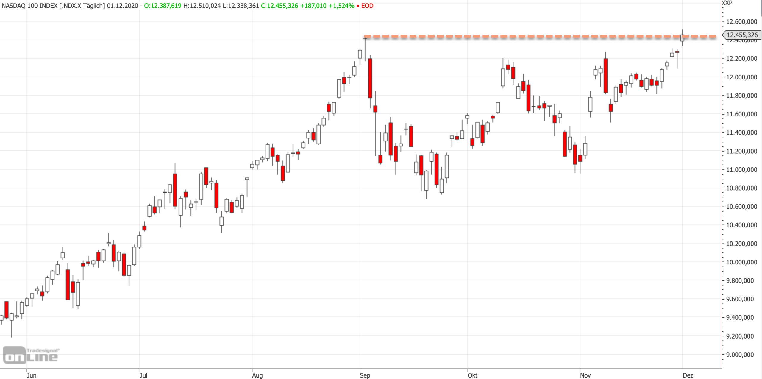 Nasdaq auf Rekord: Chart von Tradesignalonline