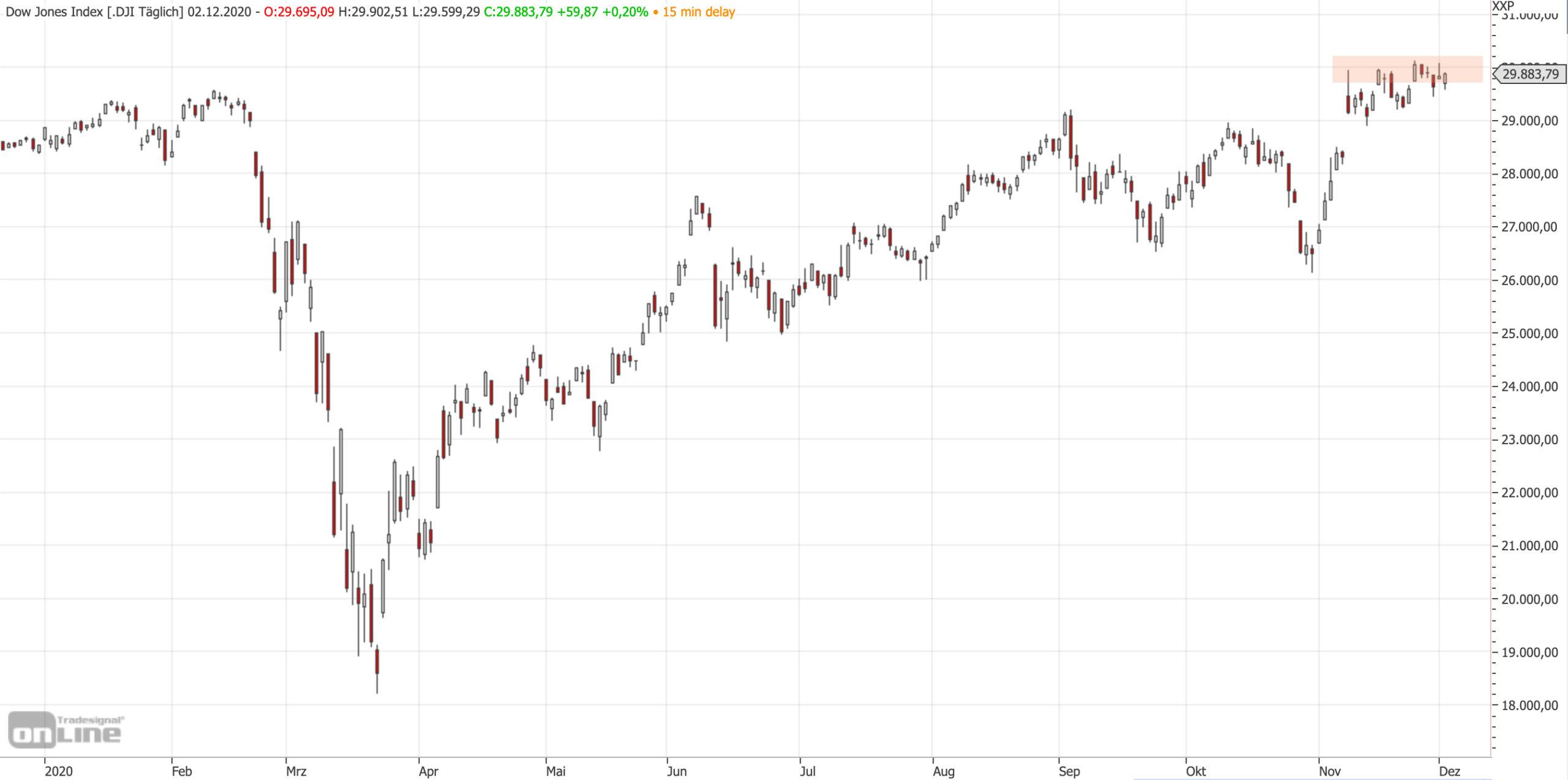 Dow Jones an runder 30.000 gedeckelt