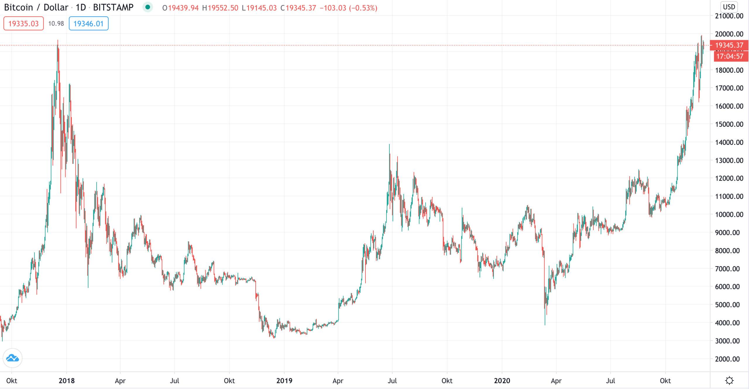 Bitcoin am Allzeithoch