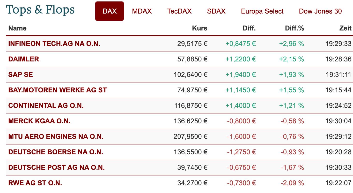 Aktienwerte im DAX am Freitag