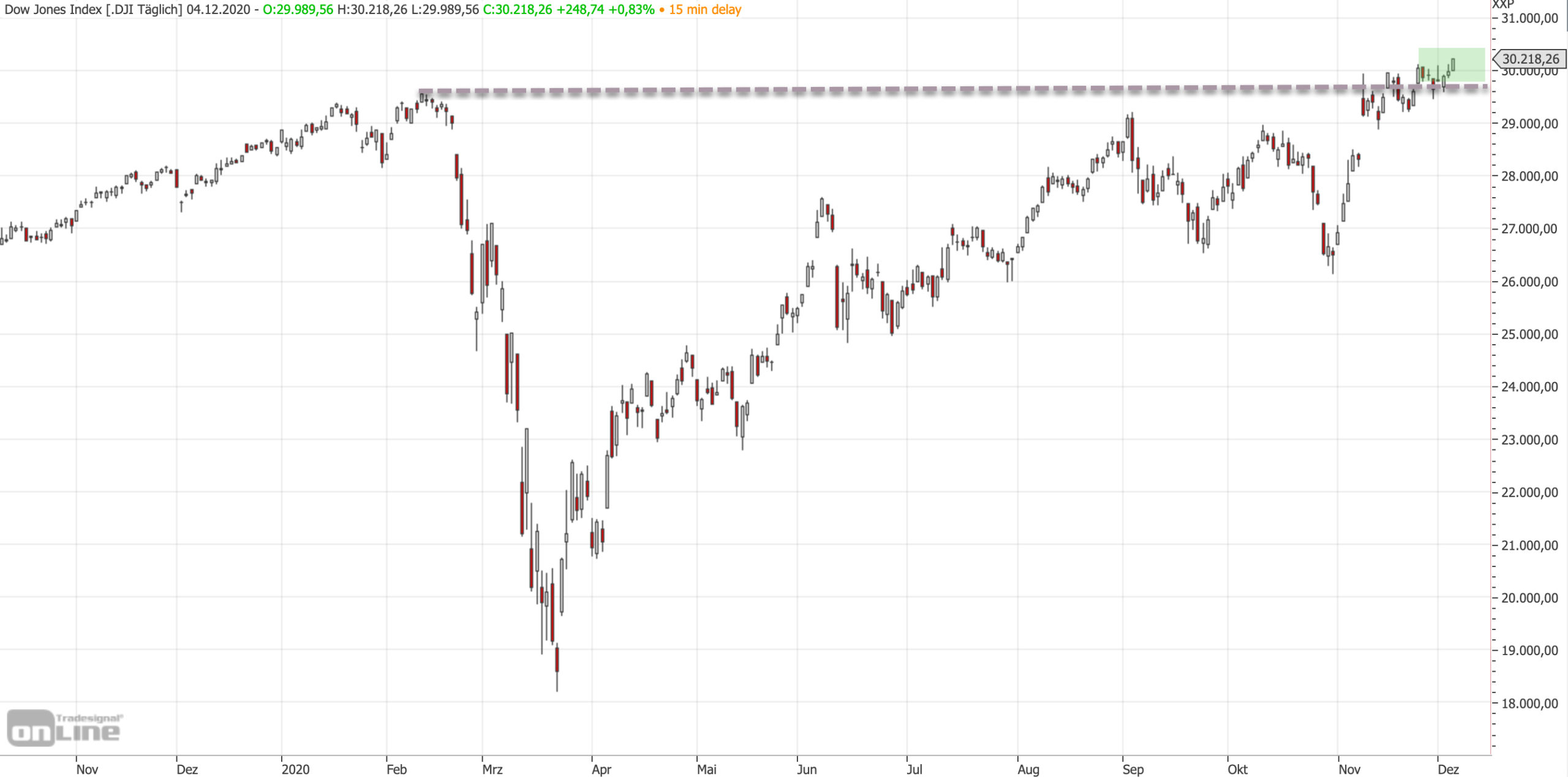 Dow Jones auf Allzeithoch