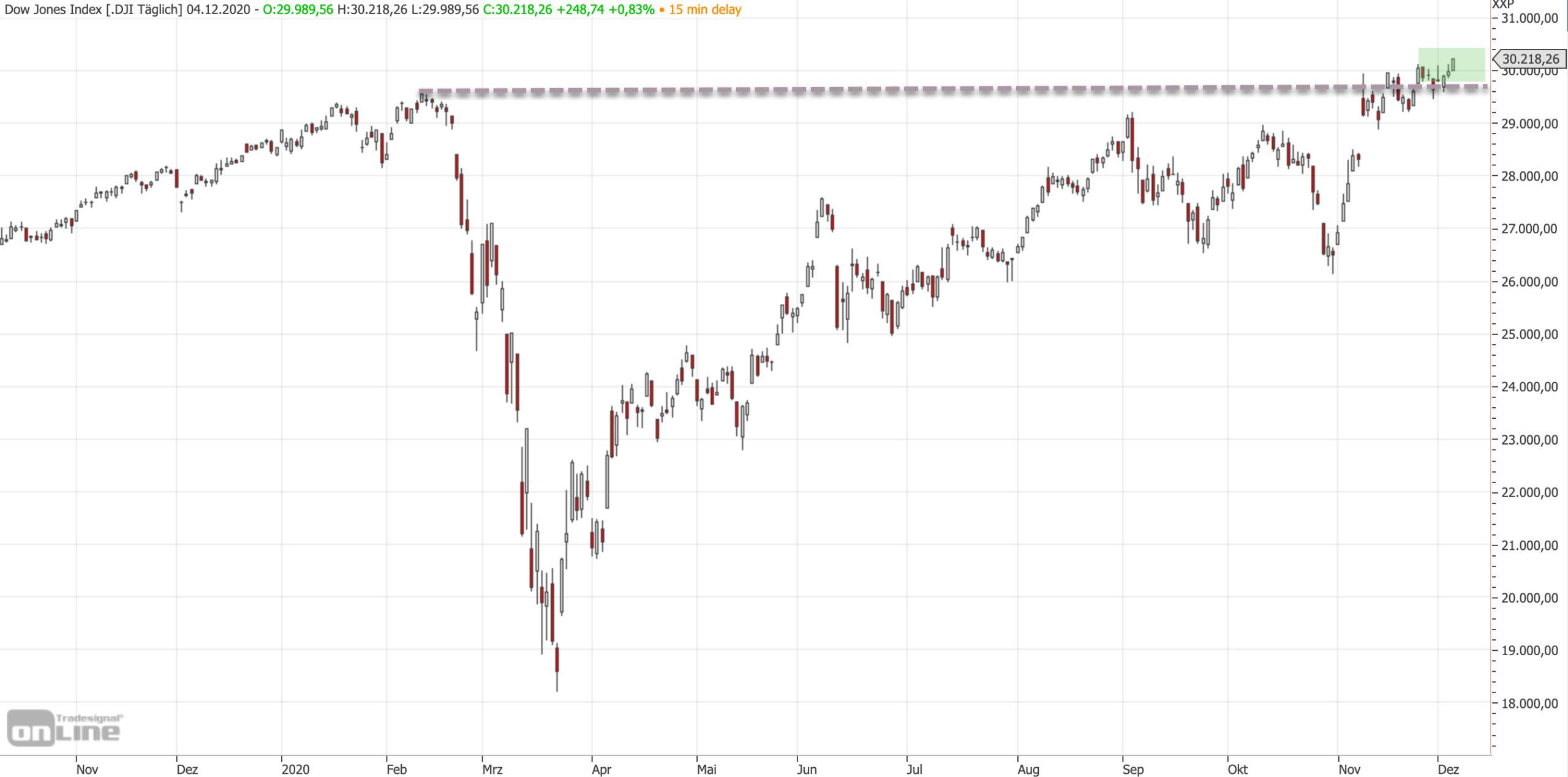 Dow Jones auf Rekordhoch