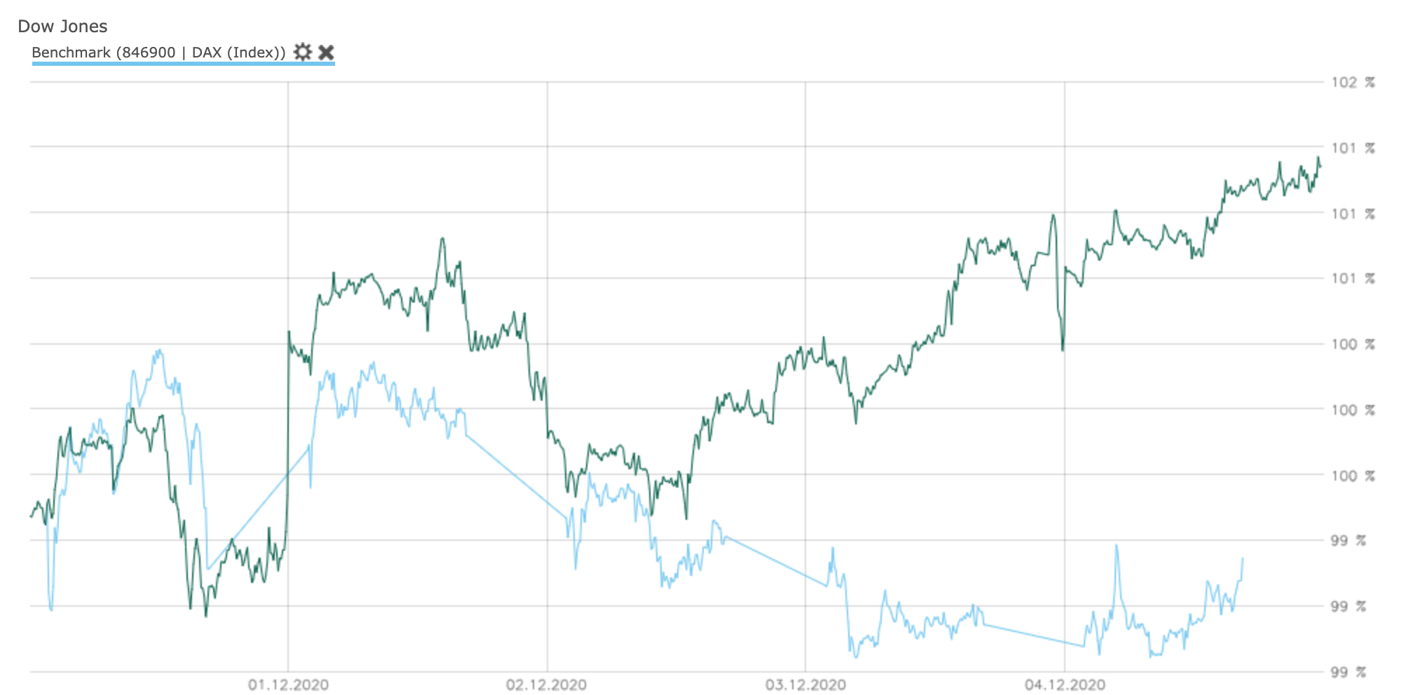 Direkter Vergleich von DAX und Dow