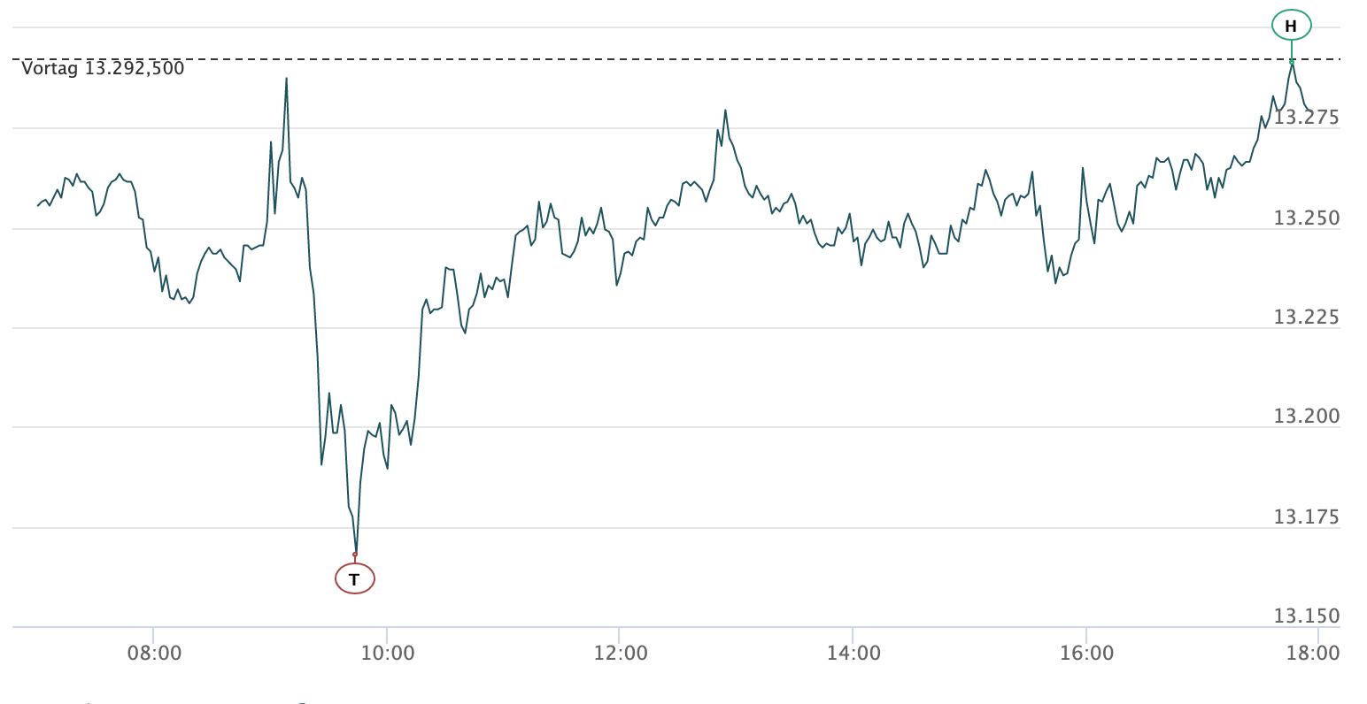 DAX-Chart in die Handelswoche