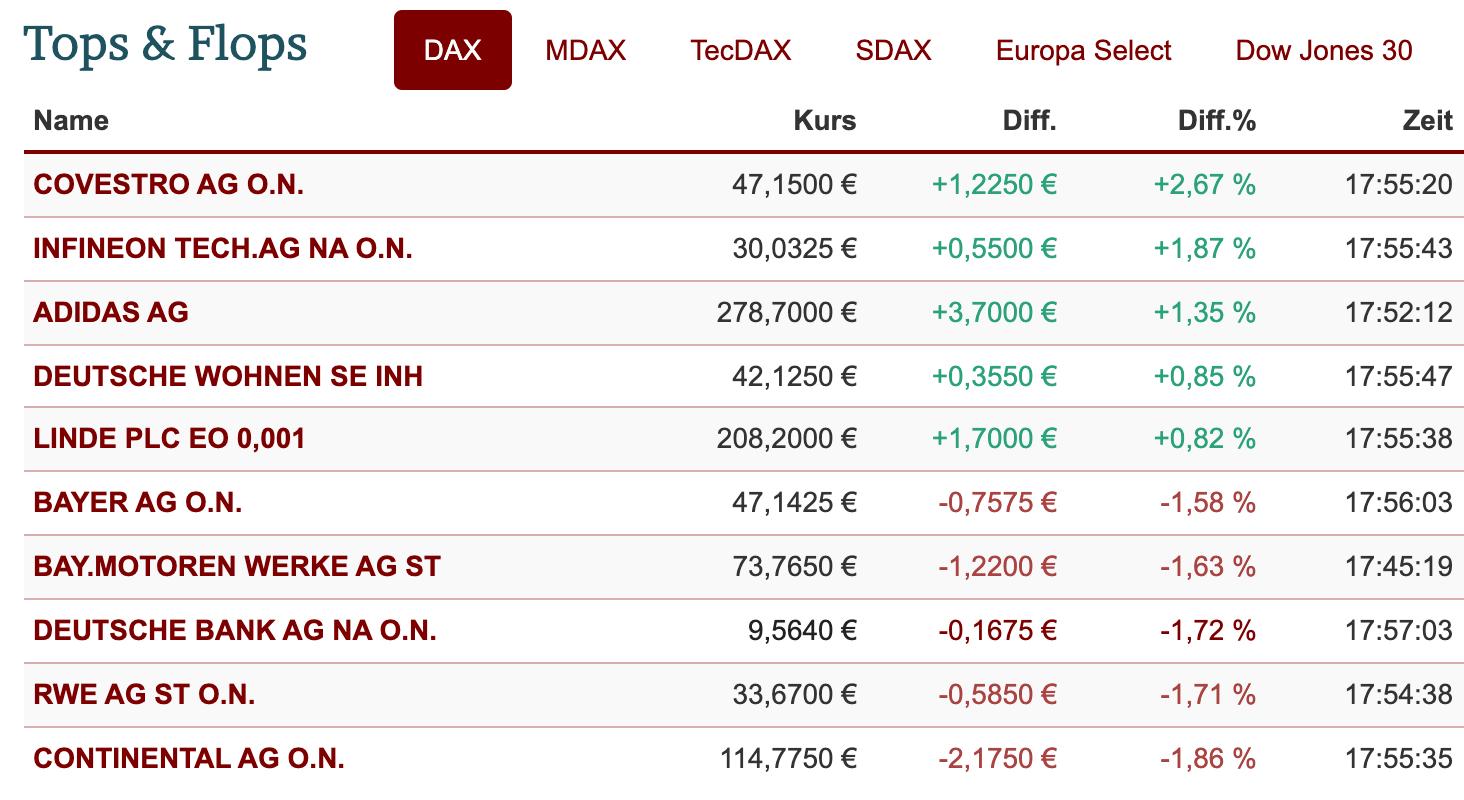 DAX-Ranking am ersten Handelstag der Woche