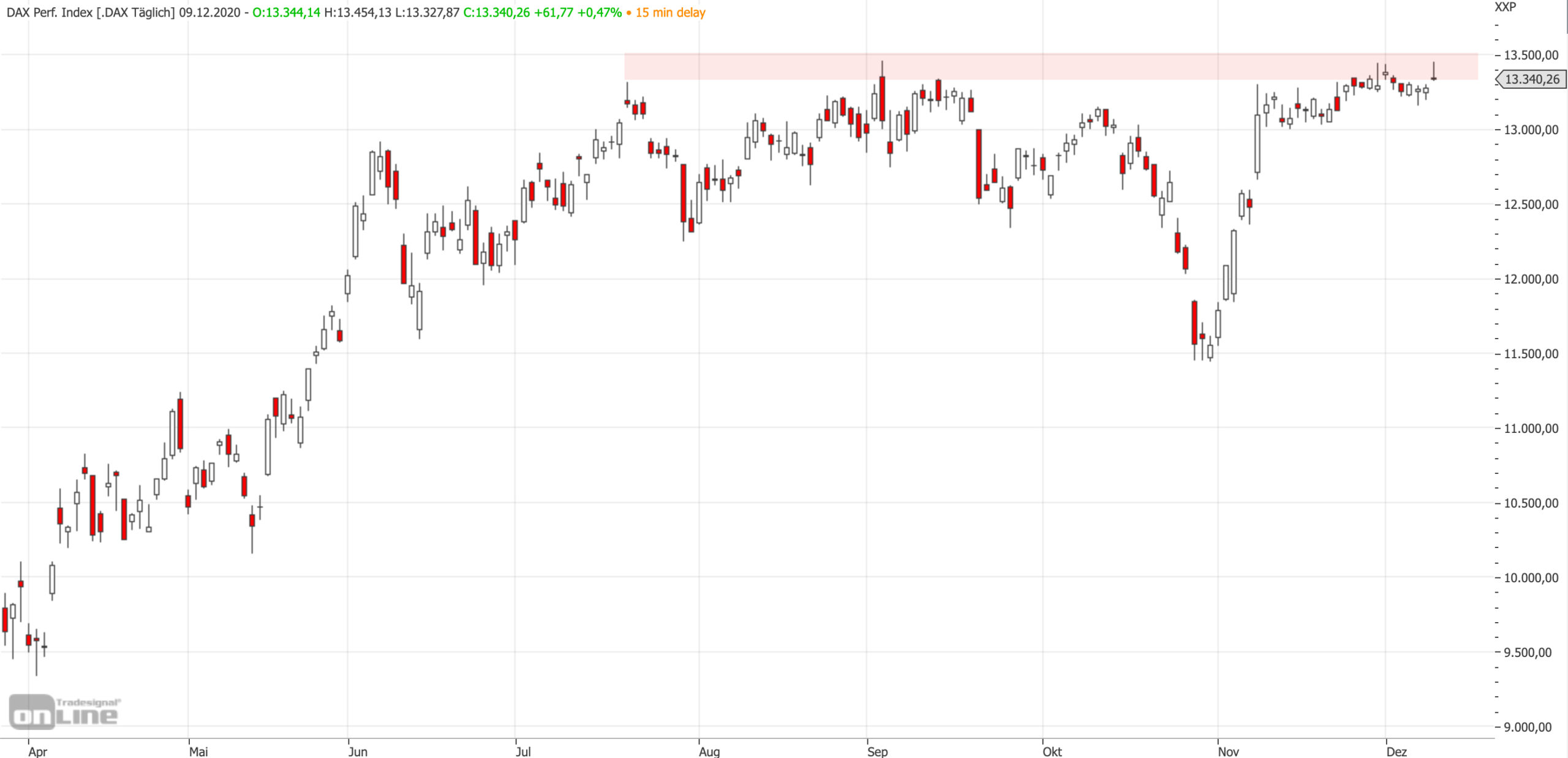 Mittelfristiger DAX-Chart