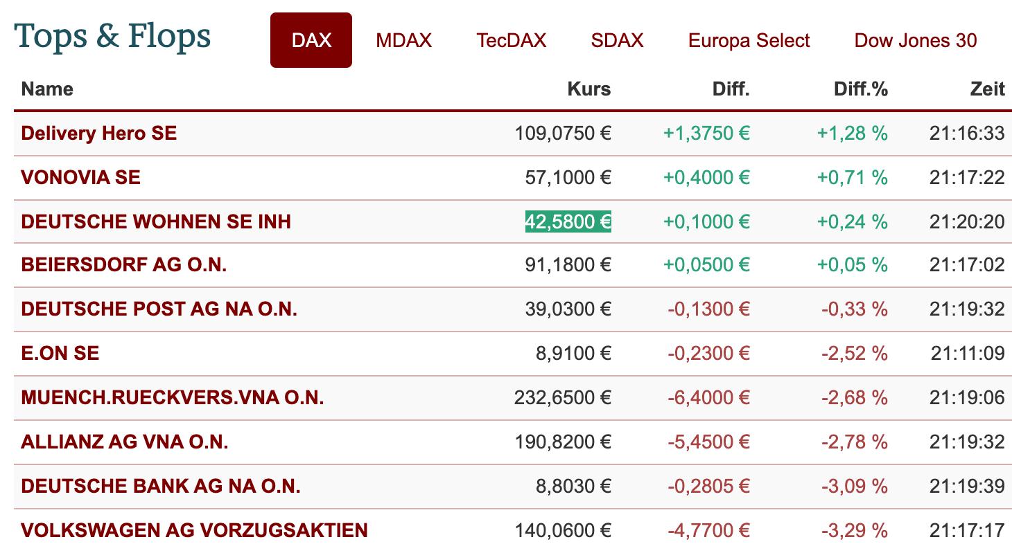 DAX-Ranking am Freitag