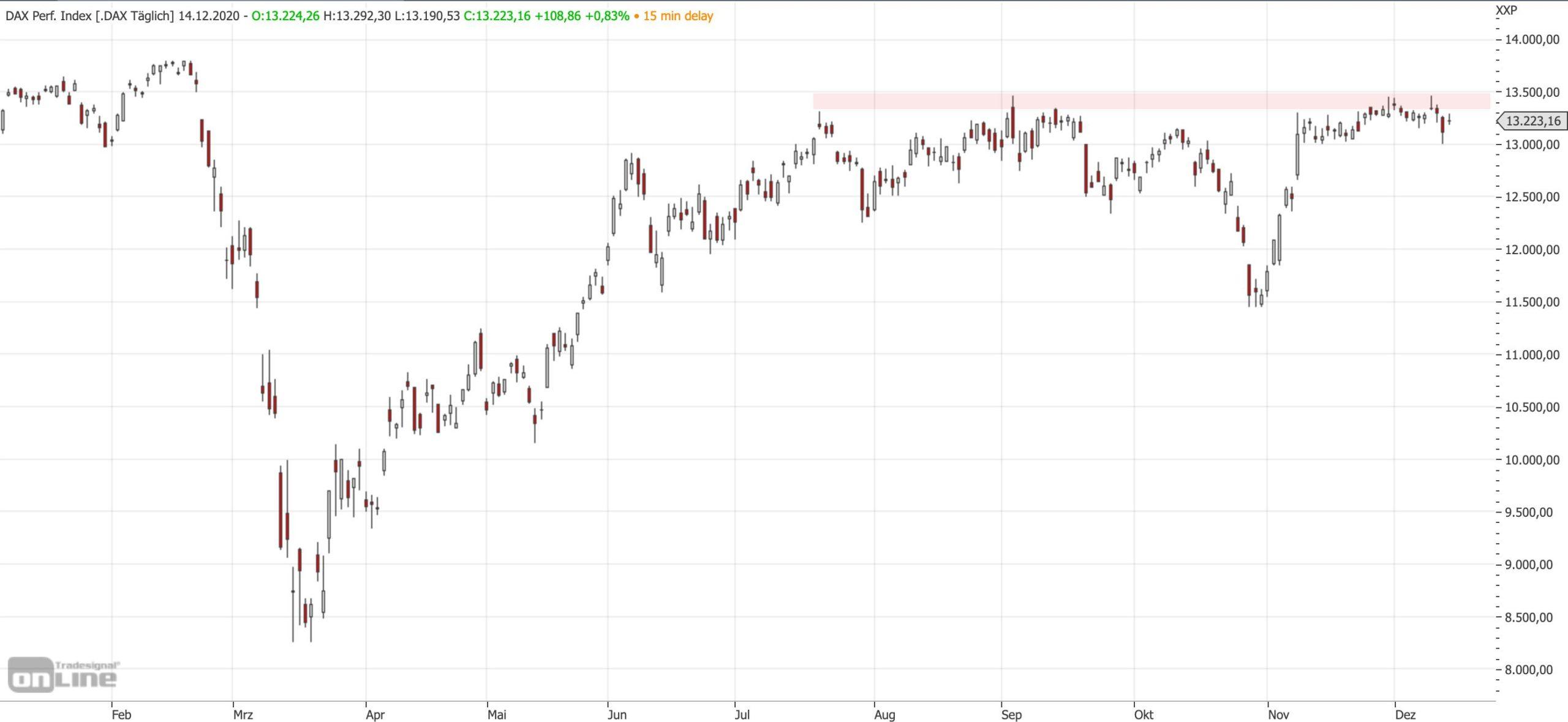 Widerstand im DAX-Chart