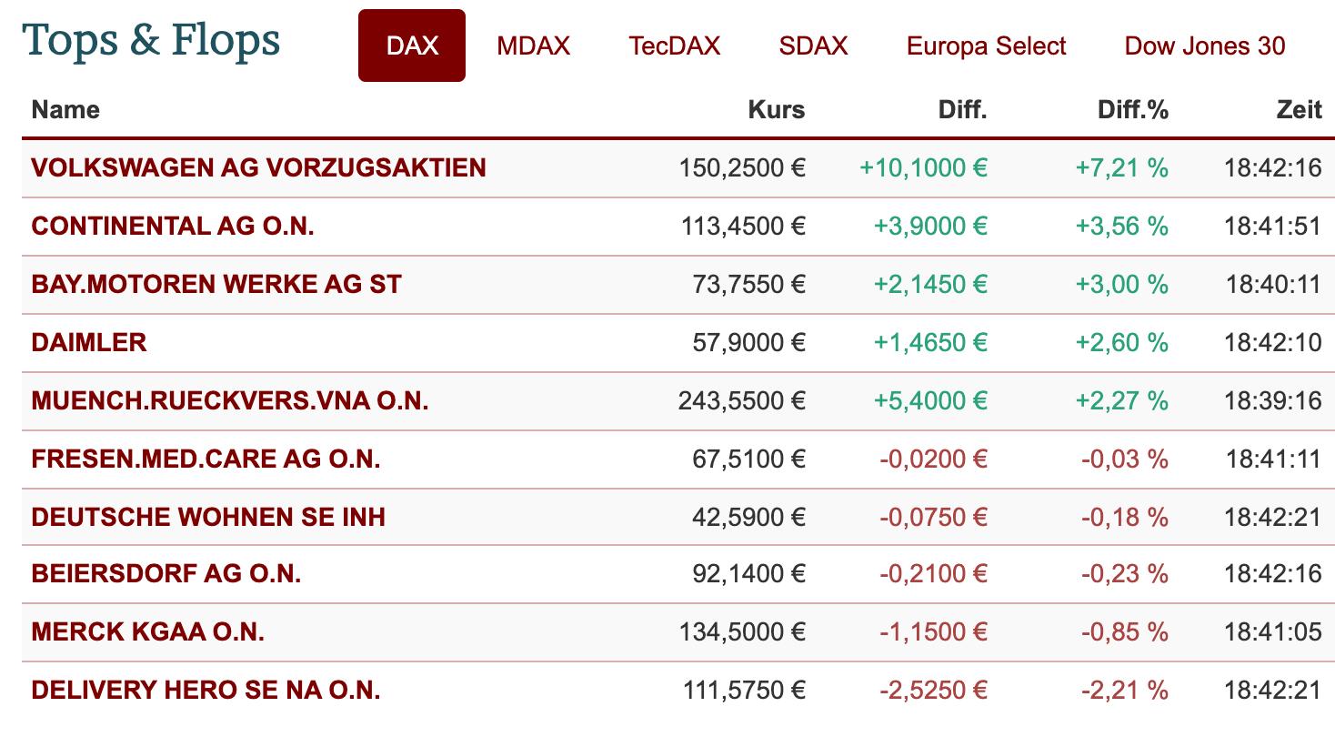 DAX-Ranking am 15.12.2020