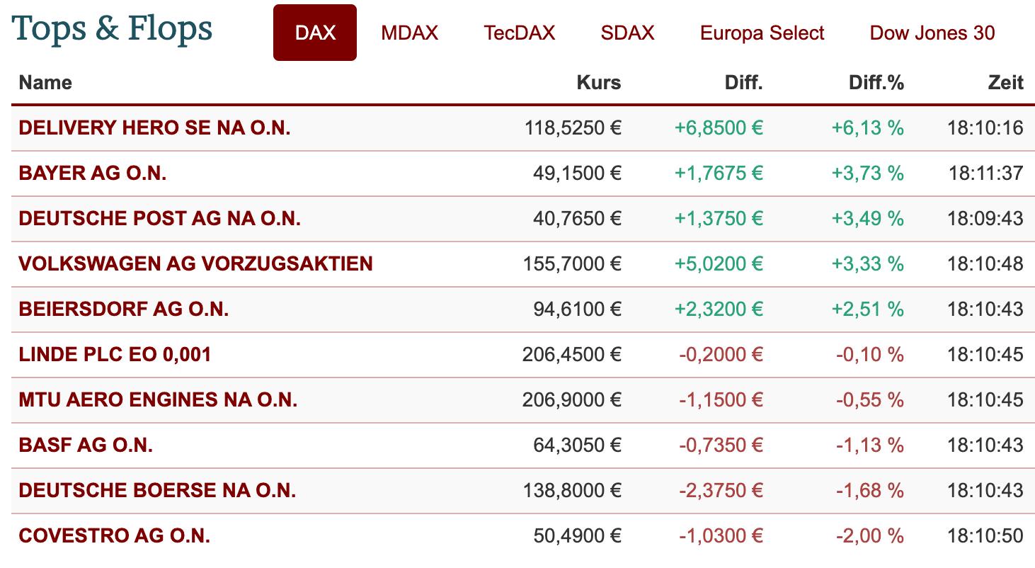 DAX-Ranking der Einzelwerte