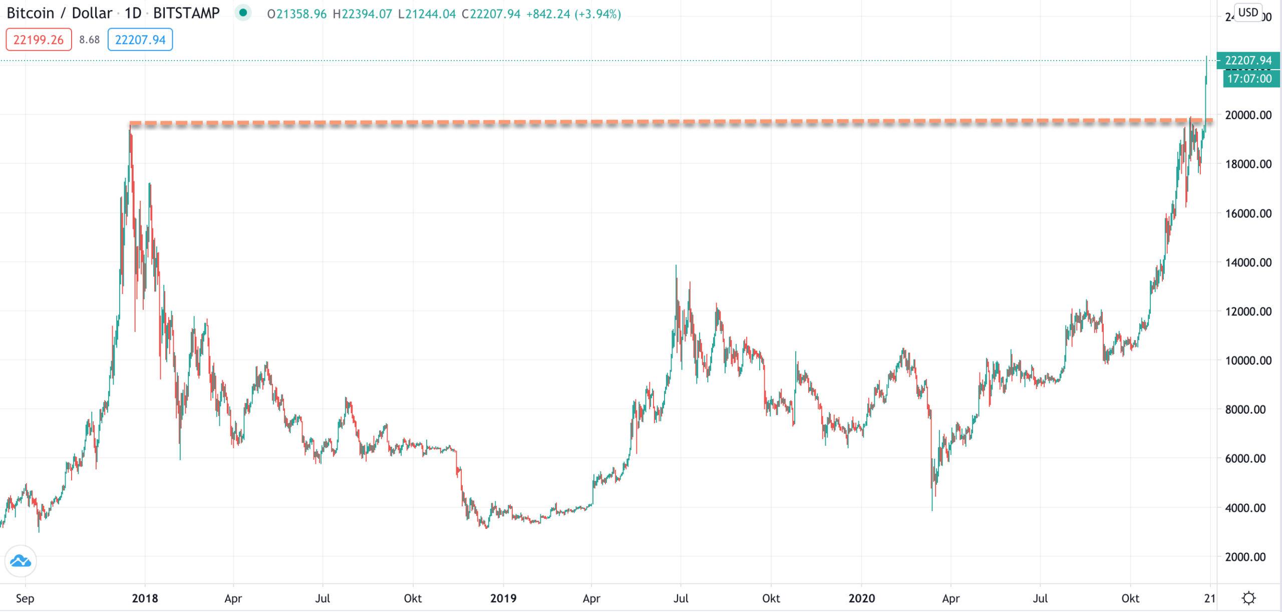 Tradingview: Bitcoin Chart mehrere Jahre