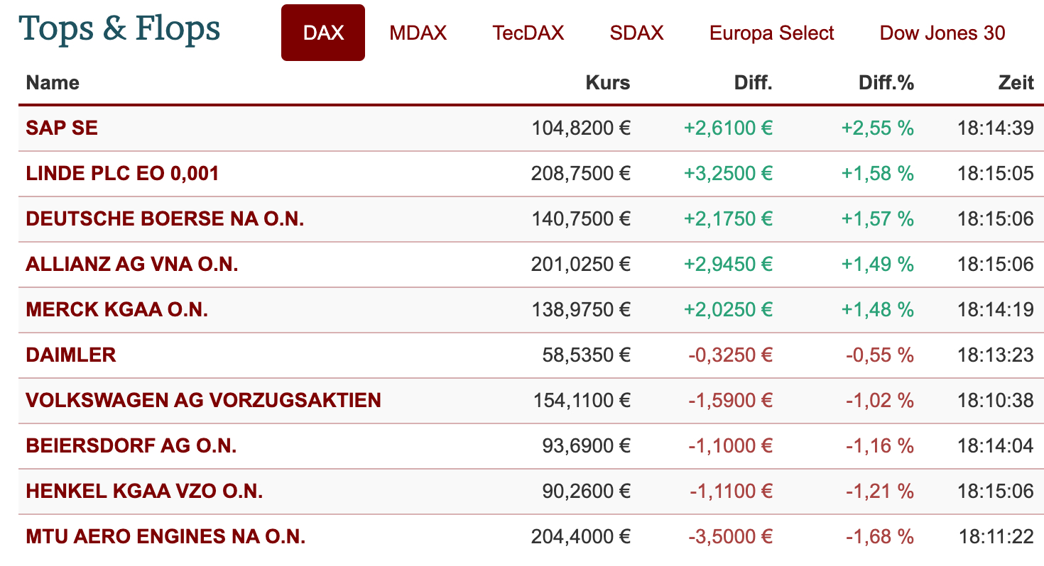 DAX-Aktien im Ranking