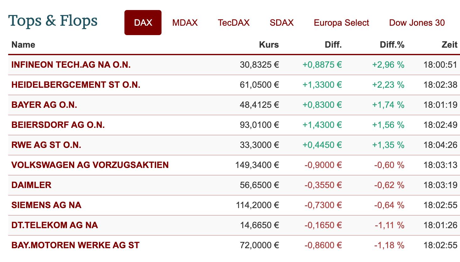 DAX-Ranking am Dienstag