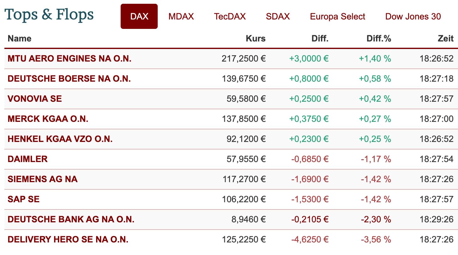 DAX-Ranking am 29.12.2020