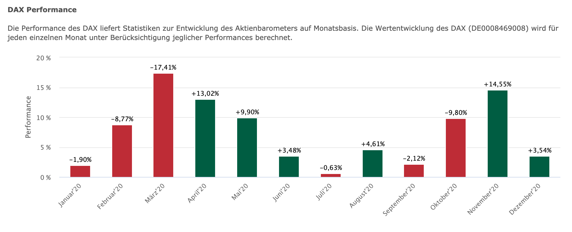 DAX-Performance der Monate