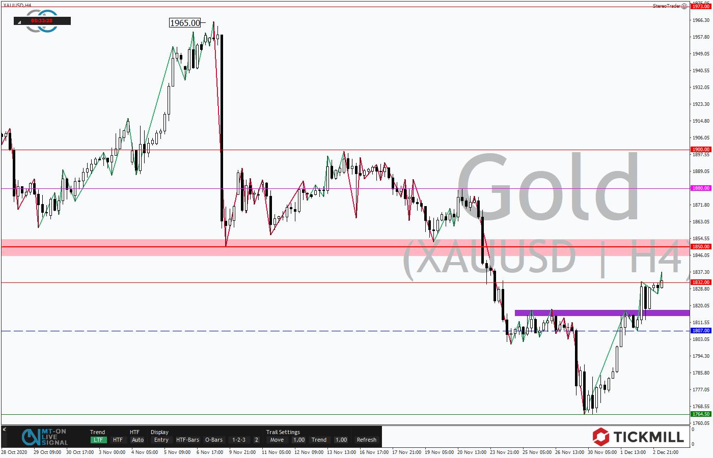 Tickmill-Analyse: Gold im 4-Stundenchart