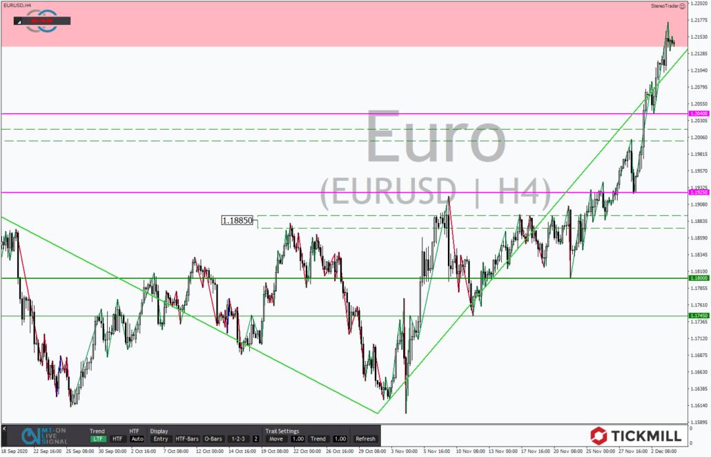 Tickmill-Analyse: EURUSD im 4-Stundenchart
