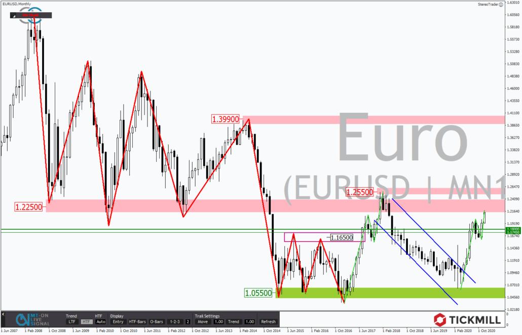 Tickmill-Analyse: Monatsverlauf im EURUSD