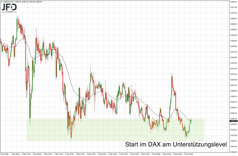 Rückblick auf DAX-Unterstützung