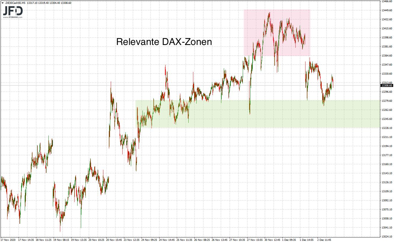 DAX-Zonen für das Trading