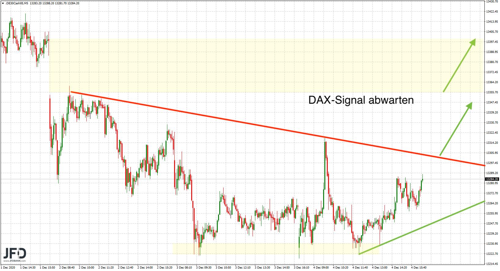 DAX-Signale für neue Woche