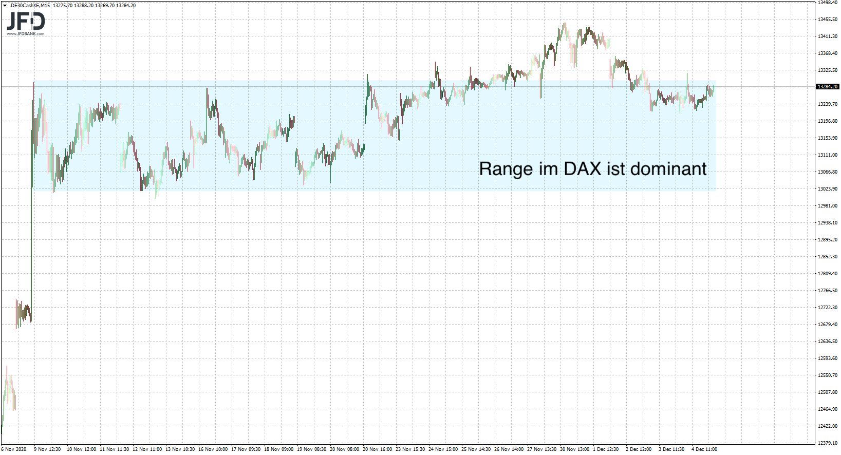 DAX-Range im Mittelfristchart
