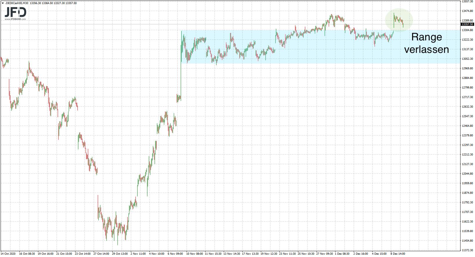 Range im mittelfristigen DAX-Chart