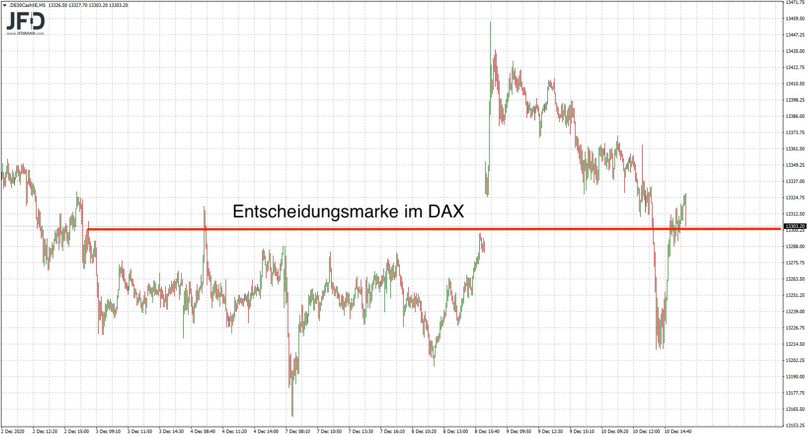 DAX 13.300 als Entscheidungsmarke