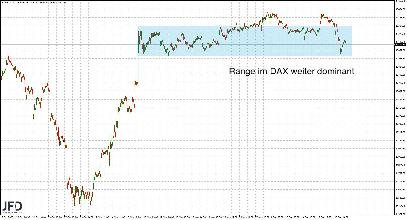 Range-Durchlauf in der DAX-Vorwoche