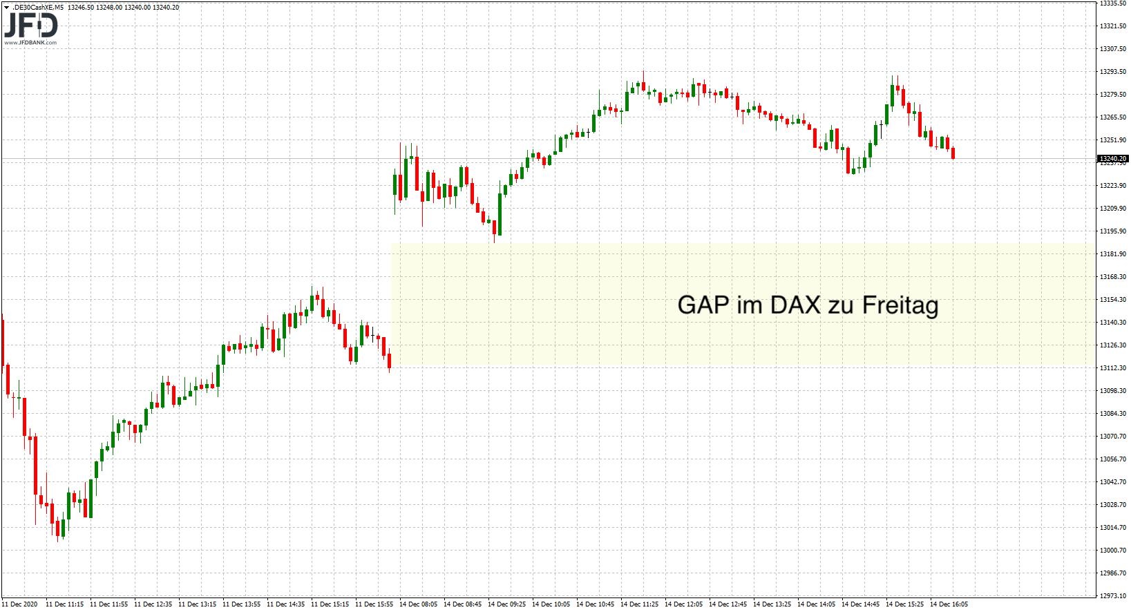 DAX-GAP zu Freitag