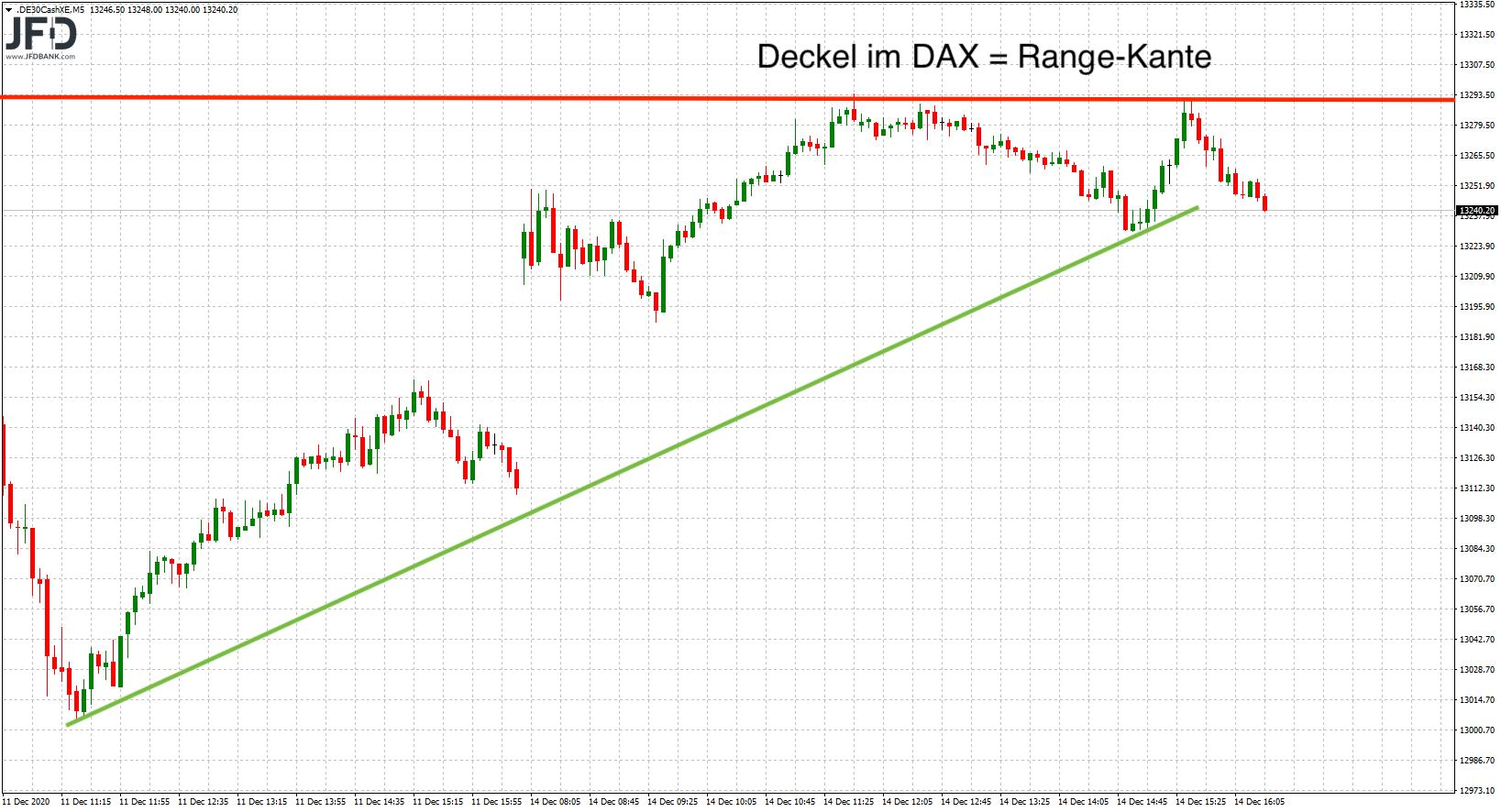 DAX-Deckel entspricht der Range-Kante