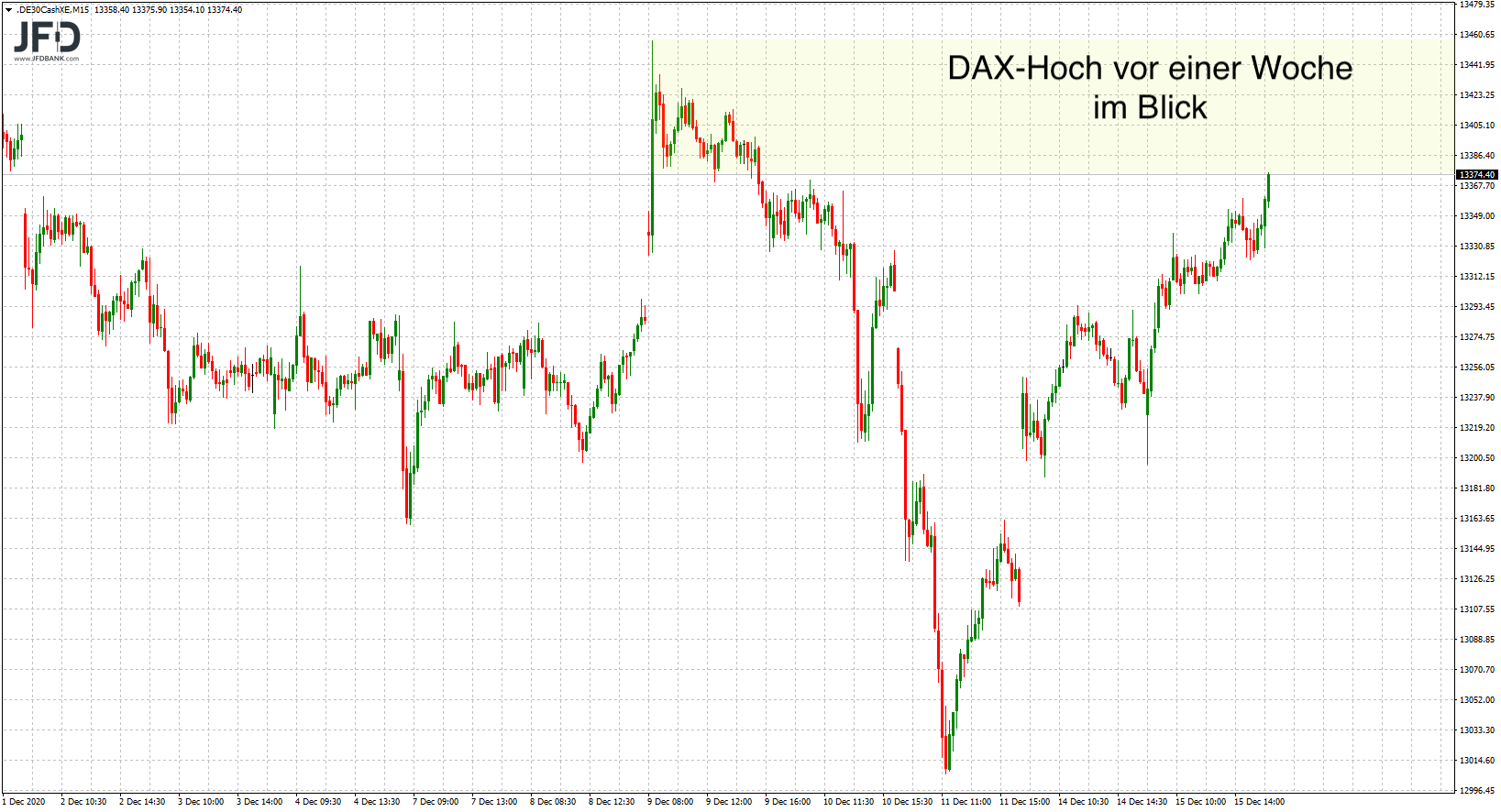 Blick zurück auf Mittwoch-Analyse beim DAX