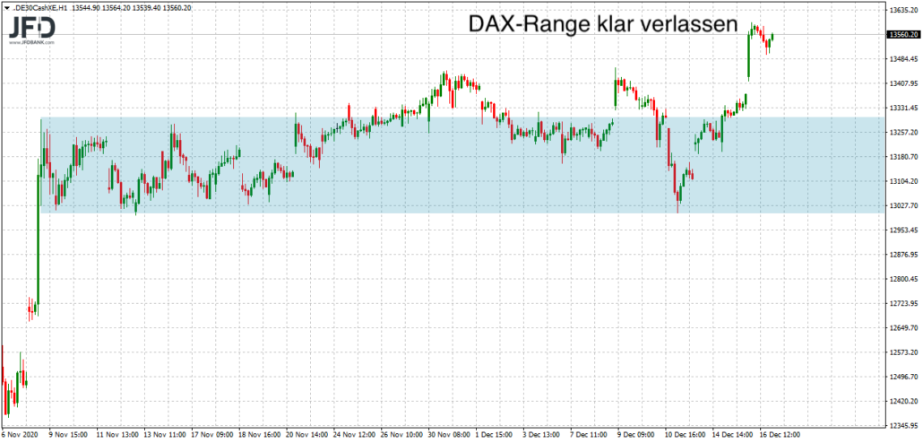 DAX schafft Range-Ausbruch deutlich