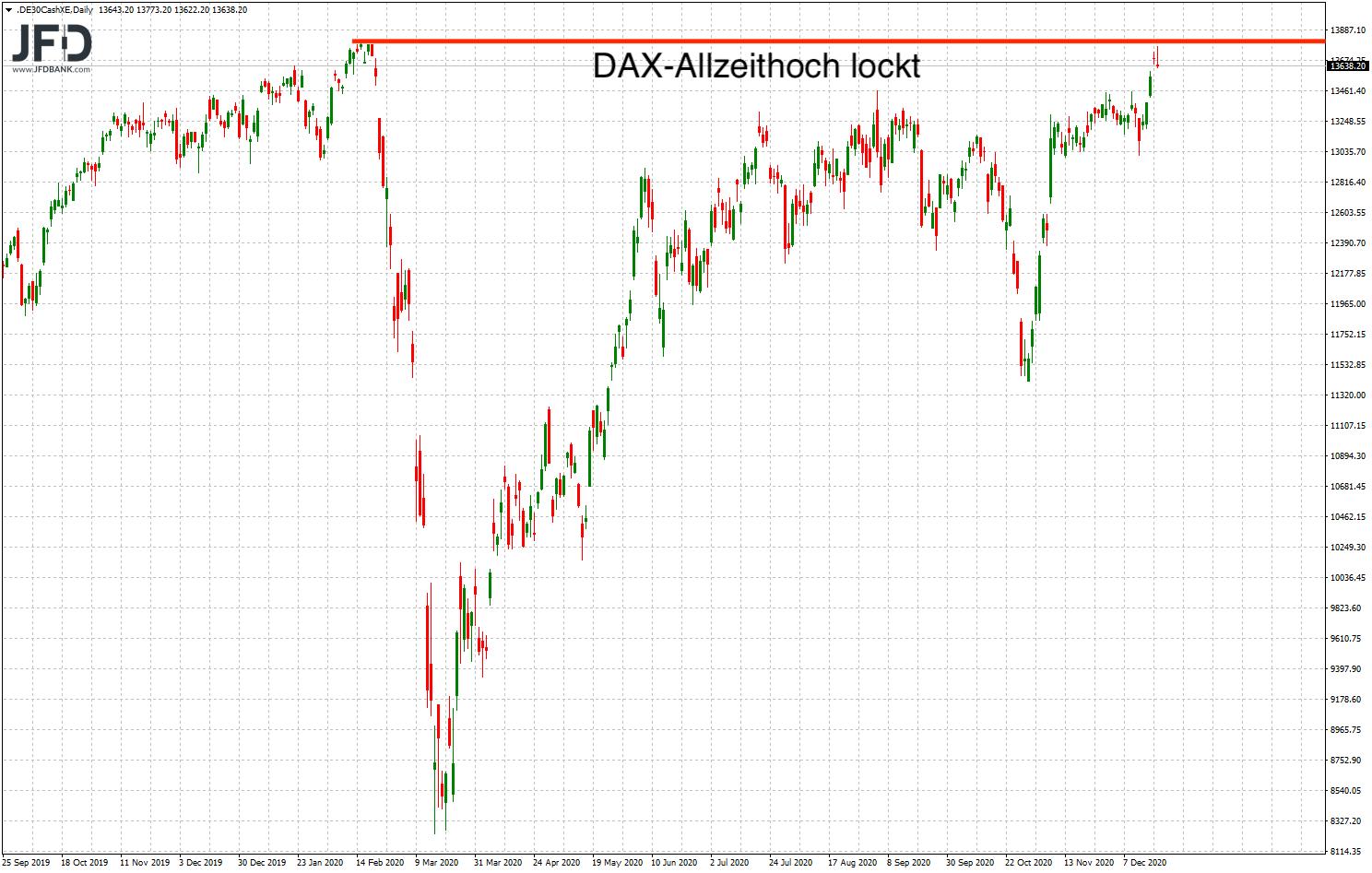 Abstand DAX zum Allzeithoch