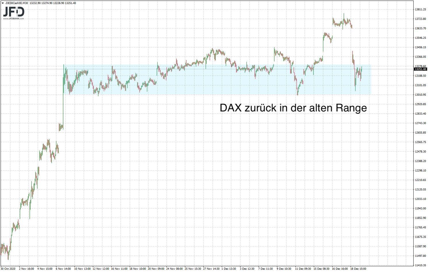 DAX-Range wieder aktiv