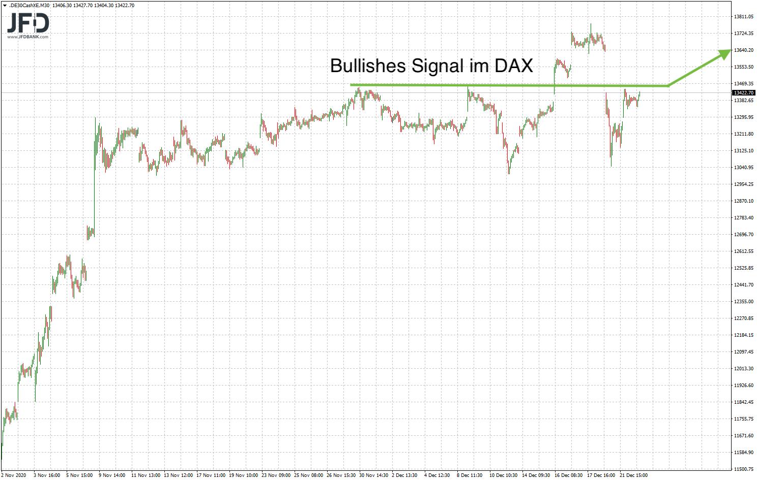 DAX-Signal im mittelfristigen Bild