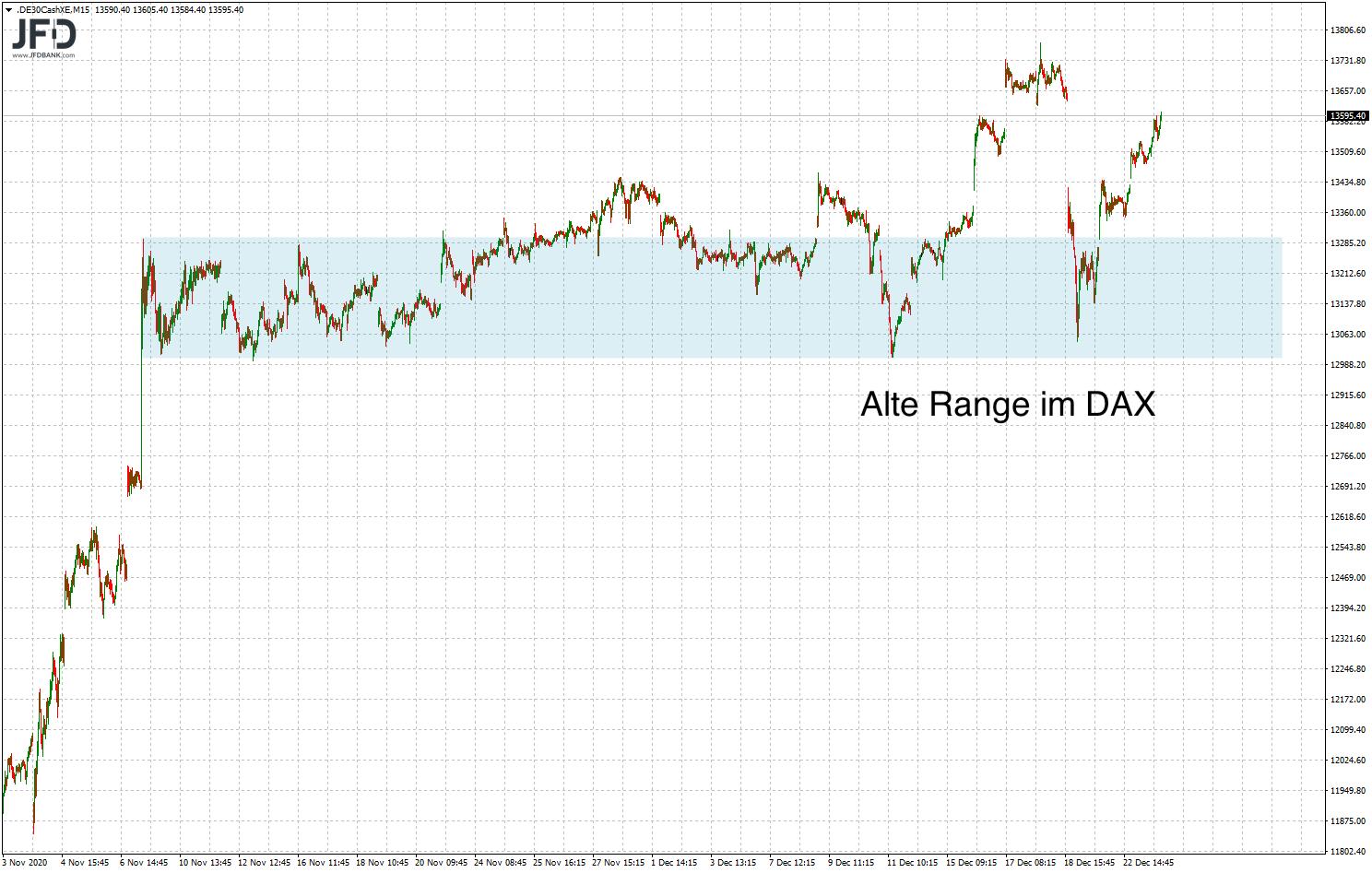 DAX-Range zurückgelassen