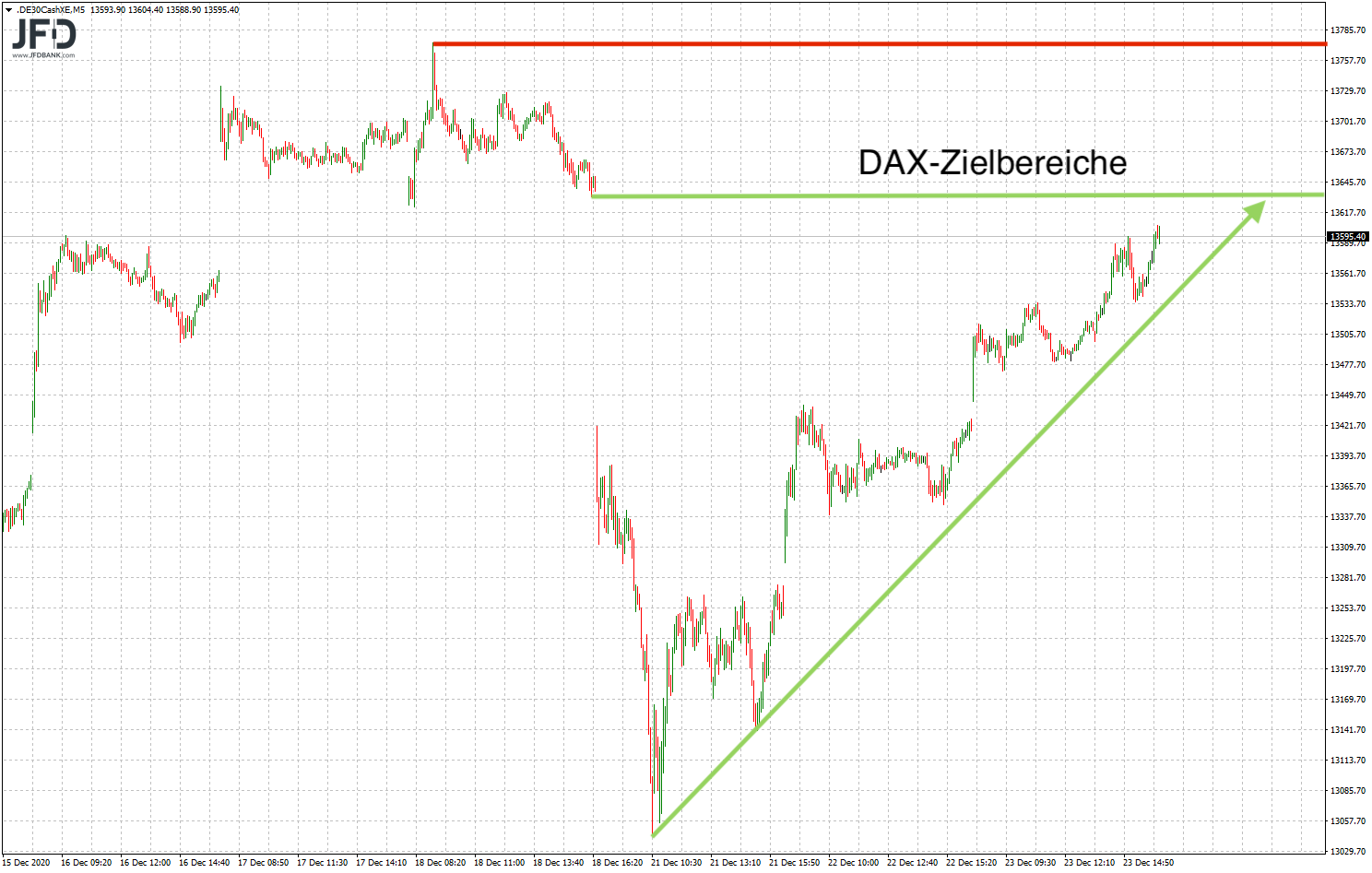 DAX-Ziele neue Woche
