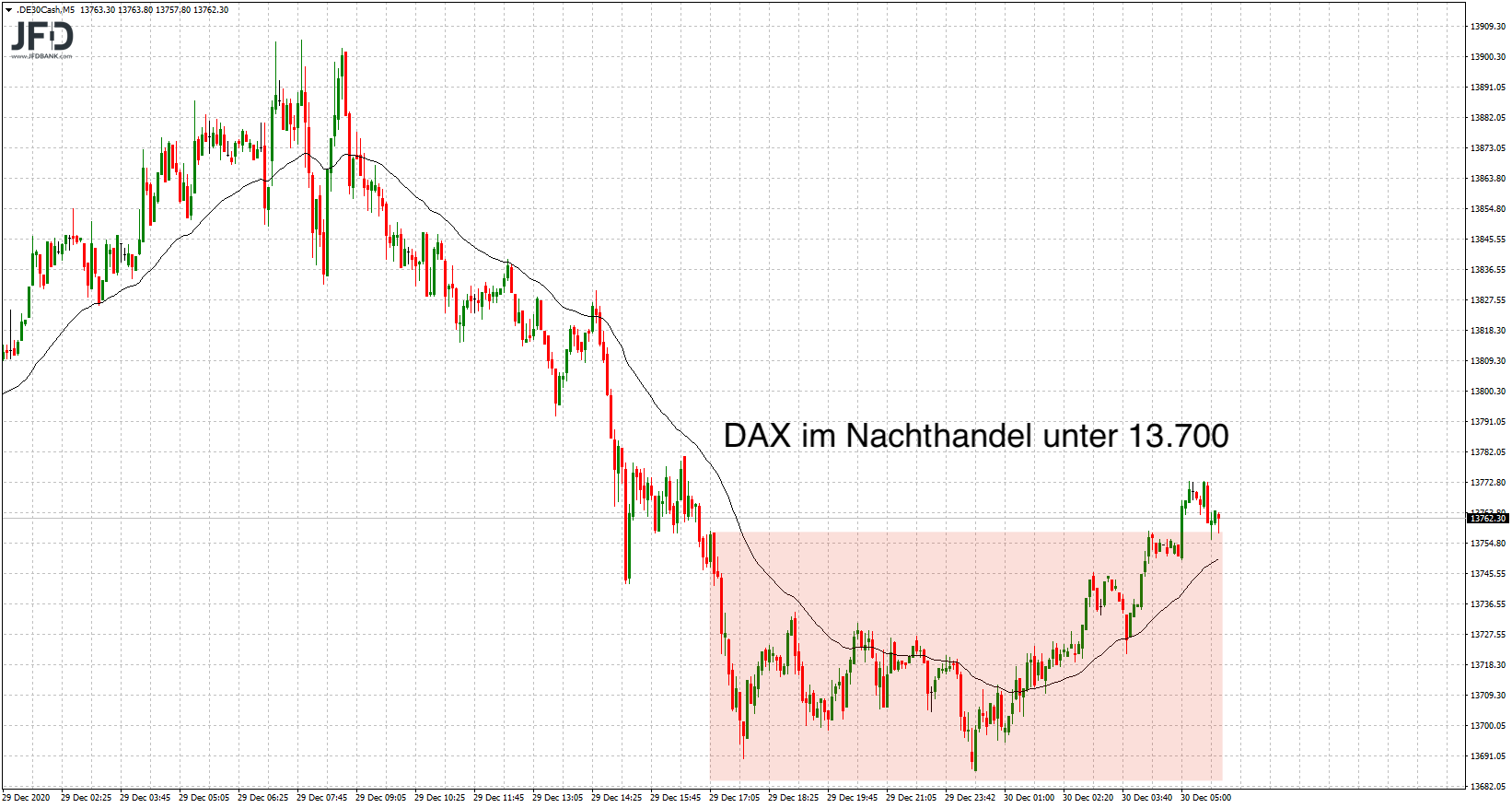 DAX-Vorbörse im Blick