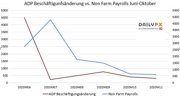 ADP vs Non Farm Payrolls