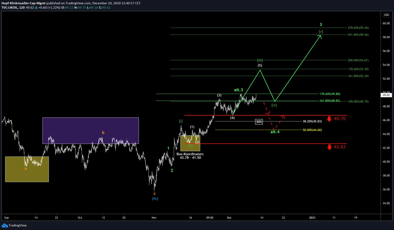 Chart Oil Brent mit Szenario