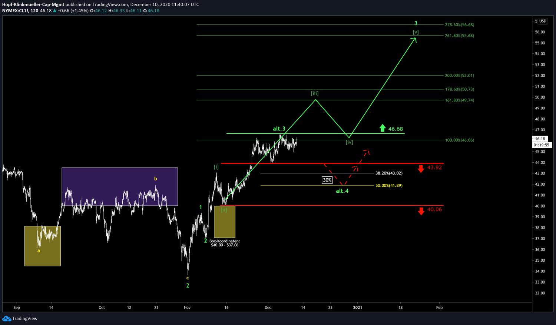 Chart Oil WTI mit Szenario