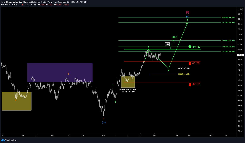 Chart Brent Oil