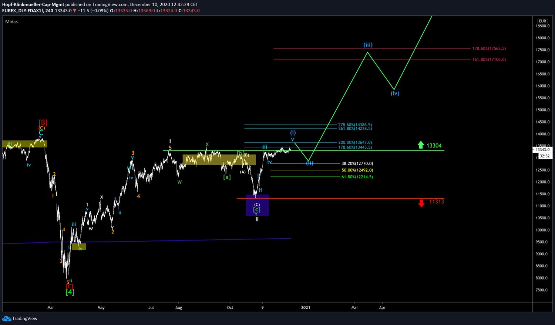 Chart DAX mit Szenario auf Oberseite