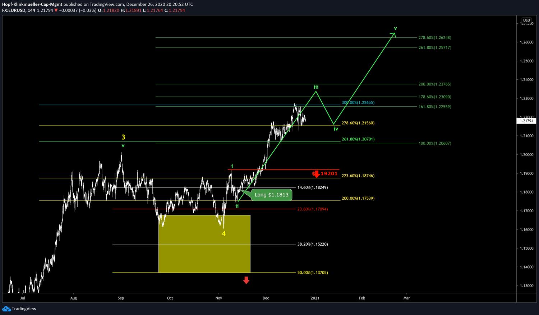Chart USD/EUR mit Szenario